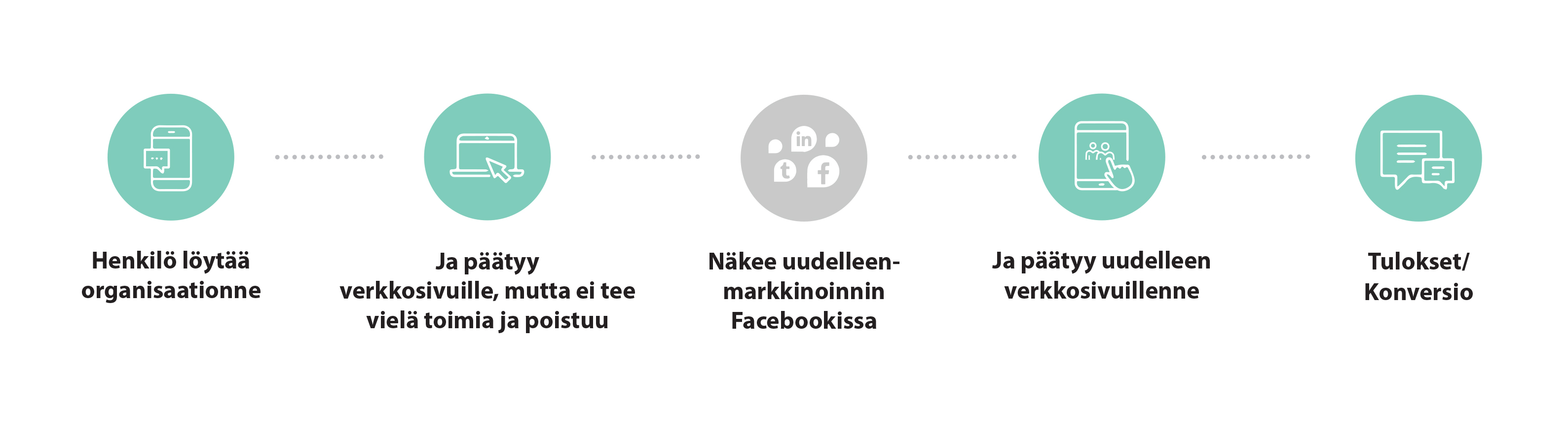 Facebook uudelleenmarkkinointi