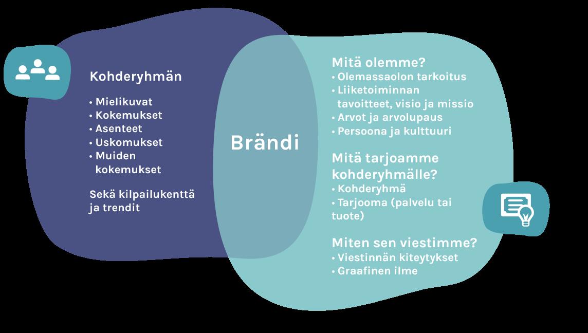 Brändistrategia